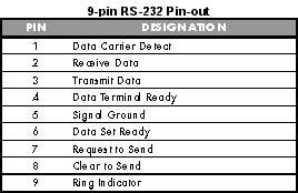 rs 232 serial communication rs 232 troubleshooting standard rs 9 pin rs 232 pinout